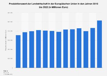 Produktionswert der Landwirtschaft in der EU bis 2016