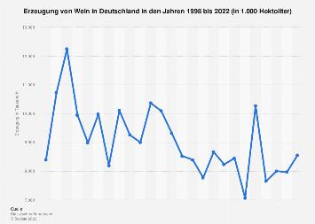 Erzeugung von Wein in Deutschland bis 2018