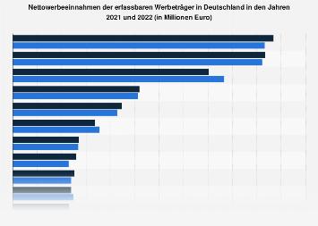 Werbeeinnahmen der Werbeträger in Deutschland 2016