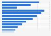 Wert der Buchungen über Expedia bis 2017