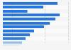 Umsatz von Expedia Inc. bis 2017