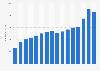 Umsatz des Biotech-Unternehmens Qiagen bis 2018