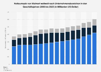 Umsatz von Walmart weltweit nach Unternehmensbereichen bis 2018