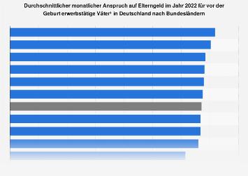 Elterngeld - Höhe der Bezüge für vor Geburt erwerbstätige Väter in Deutschland 2018