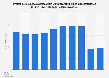 Siemens AG - Umsatz mit Umwelttechnik bis 2017