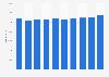 Jahresgehalt von Software-Ingenieuren (II) in der ITK-Branche bis 2016