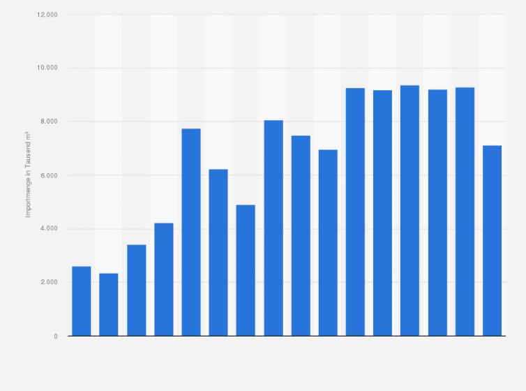 Import Von Rohholz Nach Deutschland Bis 2017 Statistik