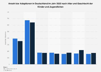 Adoptionen - Alter und Geschlecht der Kinder in Deutschland 2016