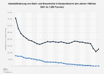Primärerzeugung von Stein- und Braunkohle in Deutschland bis 2016
