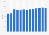 Mitarbeiterzahl der Talanx bis 2018