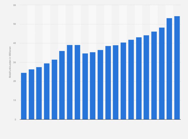 Deutsche Telekom Mobilfunkkunden In Deutschland Bis 2017 Statistik