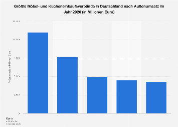 Größte Möbel- und Küchenverbände in Deutschland nach Außenumsatz 2016