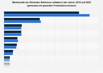Marktanteile der führenden Bierbrauer weltweit 2016