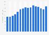 Anzahl der Besitzer einer BahnCard 25 bis 2018