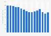 Anzahl der Besitzer einer BahnCard 50 bis 2018
