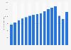Anzahl der Besitzer einer BahnCard 100 bis 2018