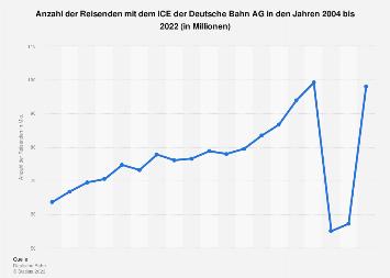 Anzahl der Reisenden im ICE der Deutsche Bahn AG bis 2016