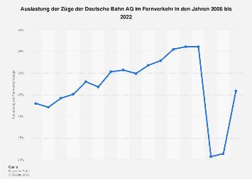 Auslastung der Züge der Deutsche Bahn AG im Fernverkehr bis 2016