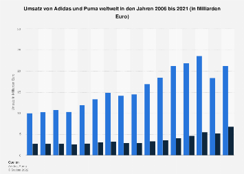Umsatz von Adidas und Puma weltweit bis 2017