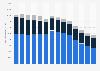 Anzahl der Festnetztelefonanschlüsse von Telefonica nach Region bis 2018