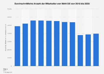 Mitarbeiter von MAN SE bis 2017
