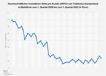 Erlös pro Kunde von Telefonica Deutschland im Mobilfunk bis Q1 2018