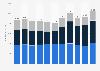 Umsatz von News Corp bis 2018 (nach Regionen)