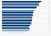 Verwendung von PCs bei der Arbeit in europäischen Ländern bis 2014