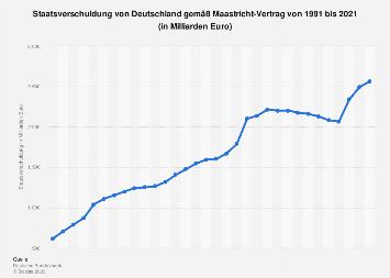 Staatsverschuldung von Deutschland gemäß Maastricht-Vertrag bis 2016