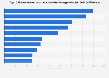 Top 100 Fluggesellschaften weltweit nach Anzahl der Passagiere 2014
