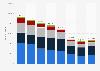 Produktion von Pkw in Nord- und Südamerika bis 2018