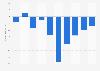 Gewinn bzw. Verlust von Sky Deutschland bis 2013