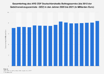 Gesamterträge aus den Rundfunkgebühren in Deutschland bis 2016