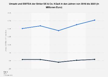 Umsatz und EBITDA der Ströer SE & Co. KGaA bis 2017