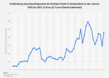Entwicklung des Industrie-Preises für leichtes Heizöl in Deutschland bis 2017