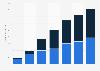 Prognose zur Entwicklung der Nettoumsätze mit Online-Videowerbung bis 2014