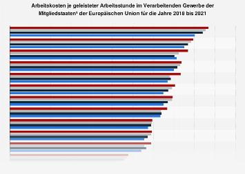 Arbeitskosten im Verarbeitenden Gewerbe in den EU-Ländern bis 2018