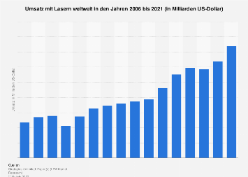 Lasertechnik - Umsatz weltweit bis 2018