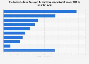 Produktionsbedingte Ausgaben der deutschen Landwirtschaft 2017