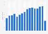 Umsatz der Kempinski AG bis 2017
