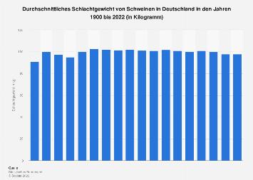 Schlachtgewicht von Schweinen in Deutschland bis 2018