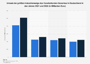 Umsatz der größten Industriezweige im Verarbeitenden Gewerbe in Deutschland 2017