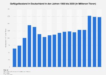 Geflügelbestand in Deutschland bis 2016