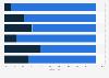 Elektroautos - Einstellung von Verbrauchern 2012