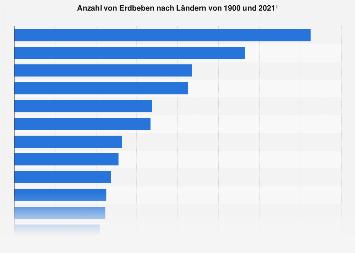 Länder mit den meisten Erdbeben bis 2016