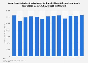 Geleistete Arbeitsstunden der Erwerbstätigen in Deutschland bis Q1 2018