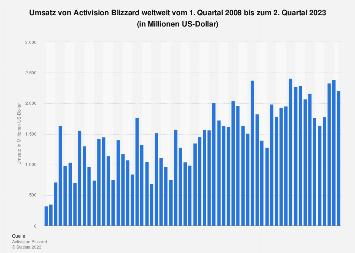Umsatz von Activision Blizzard weltweit bis Q4 2017