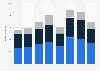 Umsatz von Ubisoft nach Regionen bis 2018