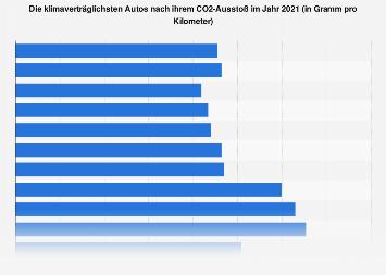 Klimaverträglichste Autos in Deutschland nach CO2-Ausstoss in 2018