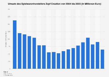 Umsatz des Spielwarenherstellers Zapf Creation bis 2017
